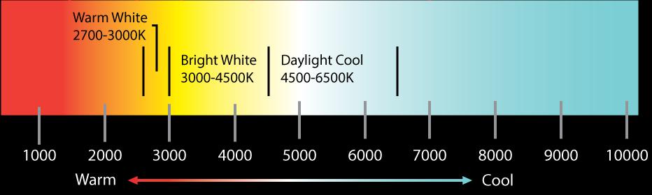 LED színhőmérséklet skála